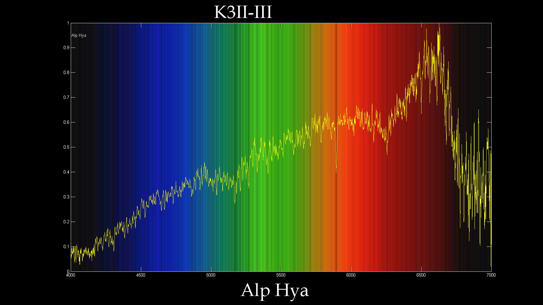 使用 透射光栅 拍摄的亮恒星的无缝光谱。 Stars
